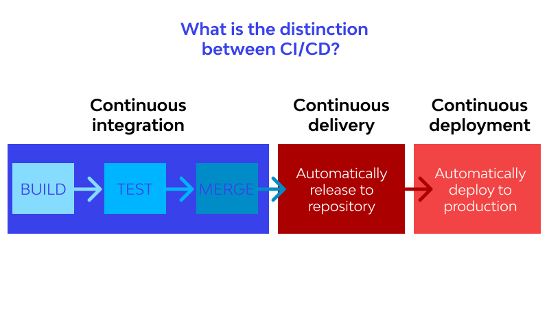 What is the distinction between CICD