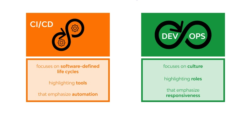intersection of CI / CD and Devops