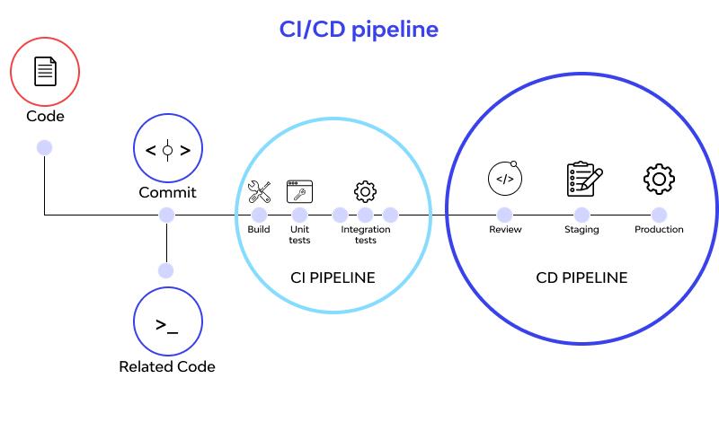 CICD pipelines work