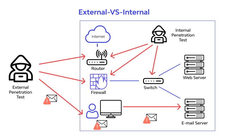 External and Internal testing