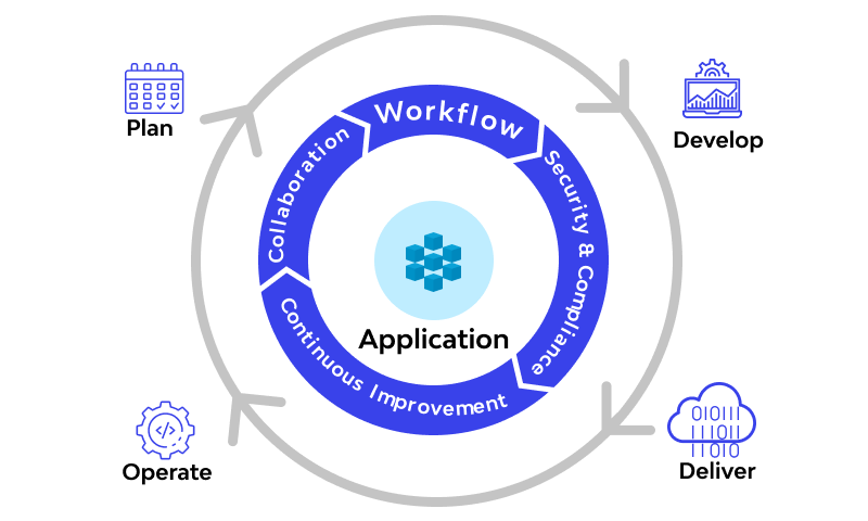 DevOps and the Application Lifecycle
