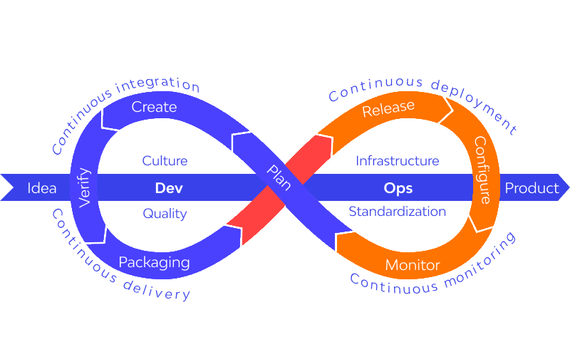 What Is A DevOps Toolchain