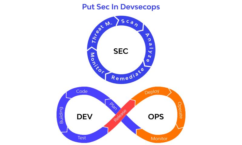 Add Sec To Devsecops