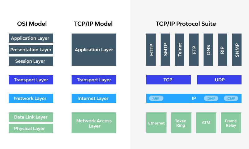 OSI Model vs. TCPIP