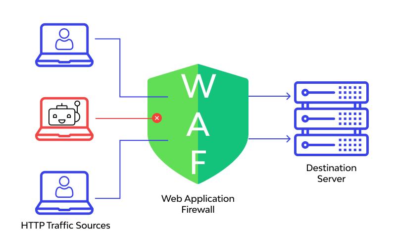 Use a web application firewall