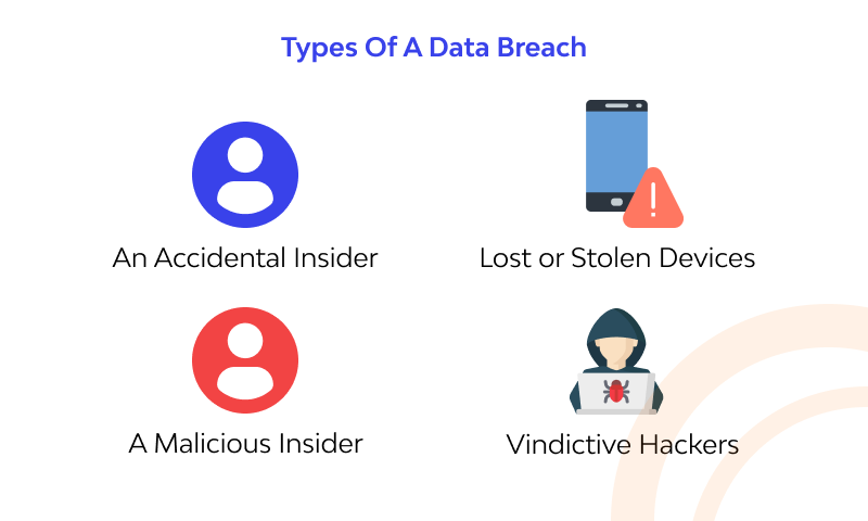 Types Of A Data Breach