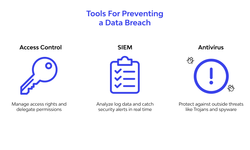 tools for How To Preventing A Data Breach