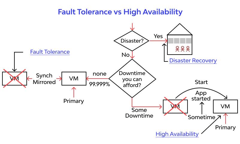 Fault Tolerance vs High Availability