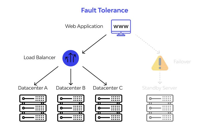 Fault Tolerance and Load Balancing