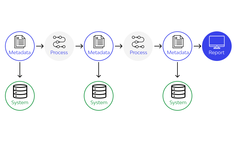 Data Lineage Definition