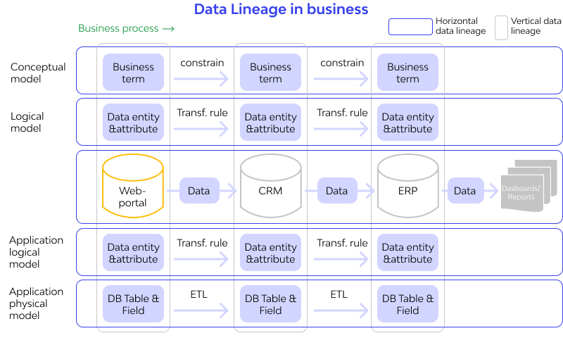 How to use Data Lineage in business