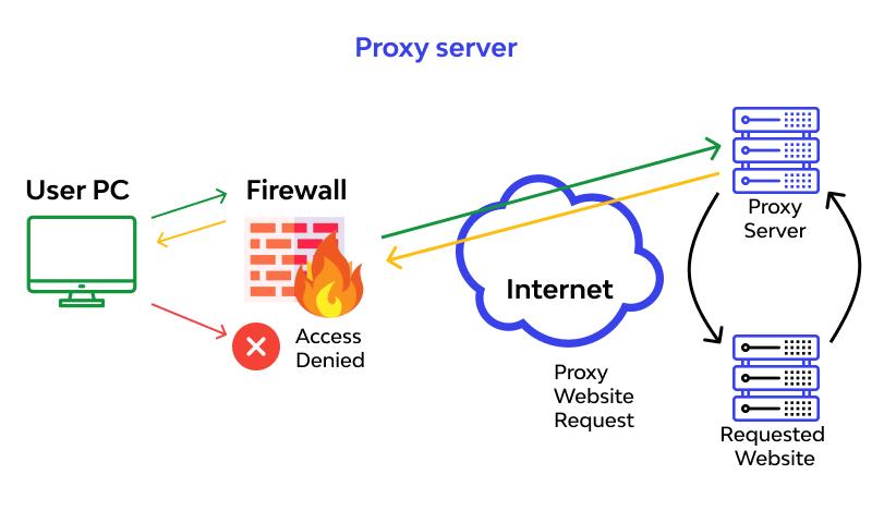 reverse proxy work