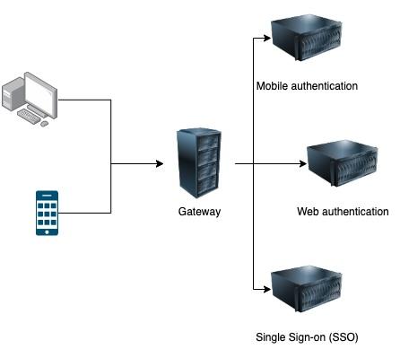 Preventive measures against Broken User Authentication