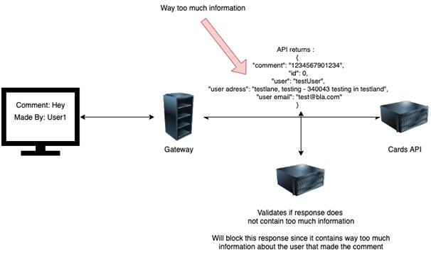 Preventive measures against Excessive Data Exposure