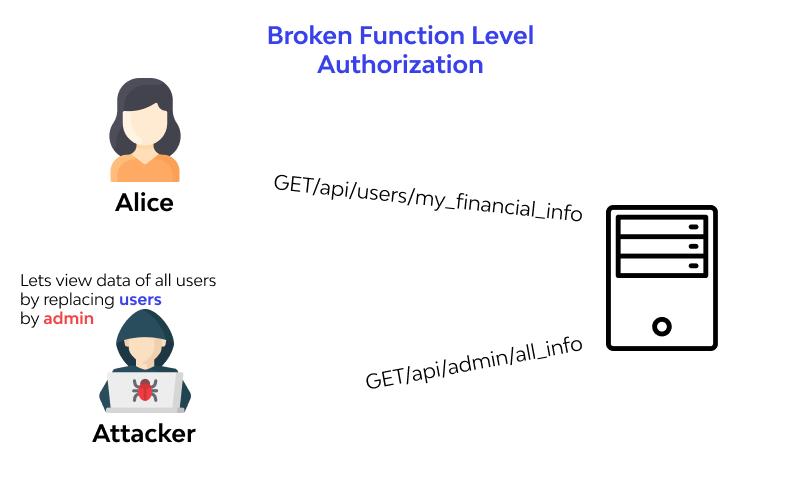 Broken Function Level Authorization example