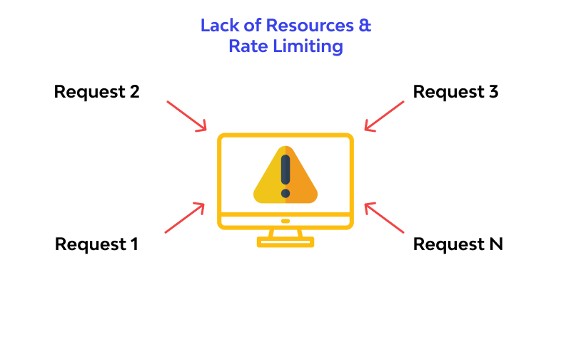 Lack of Resources Rate Limiting example