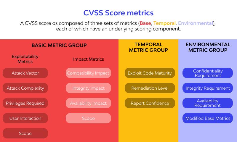 CVSS score metrics