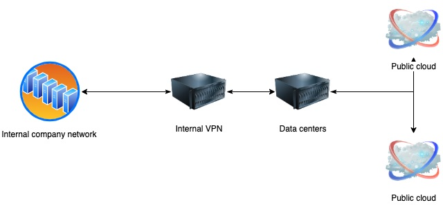 Hybrid-cloud environments and Security Misconfiguration