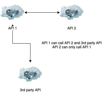 mindmap application architecture