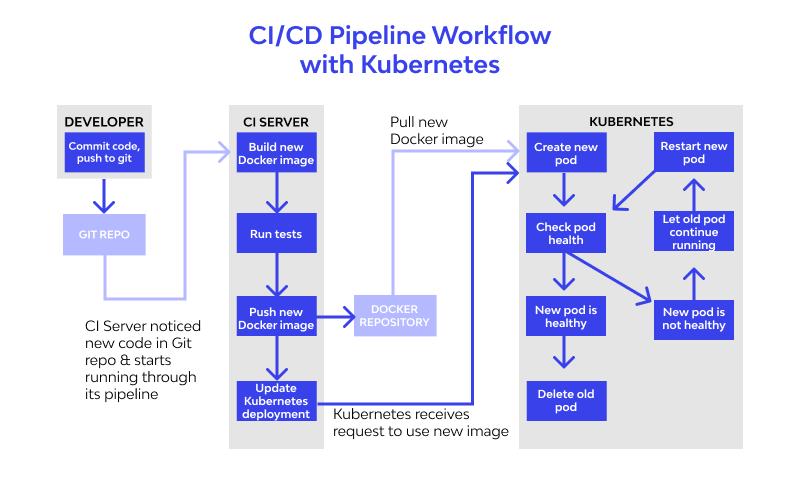CICD for Kubernetes
