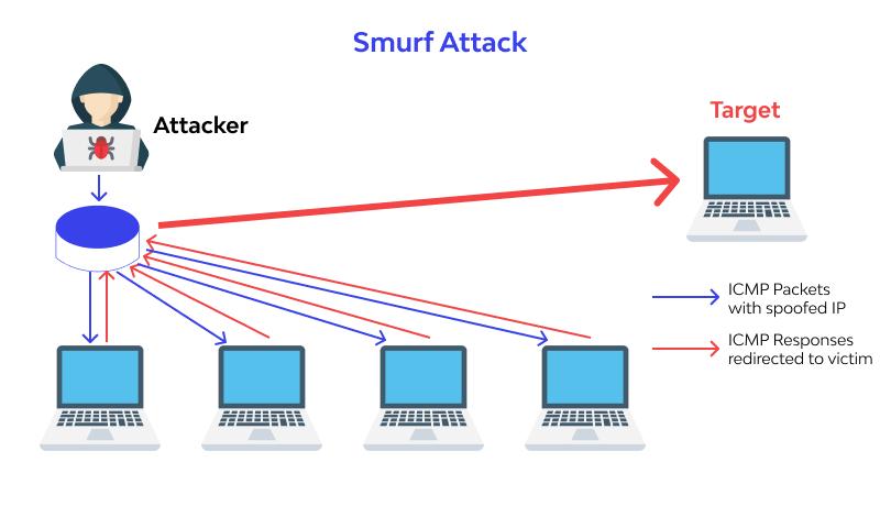 smurff ddos attack work