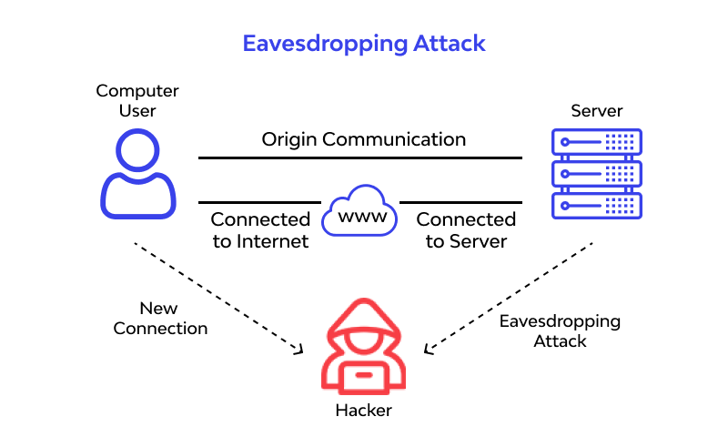Eavesdropping Attack work