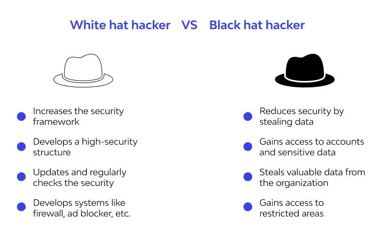 white hat vs black hat