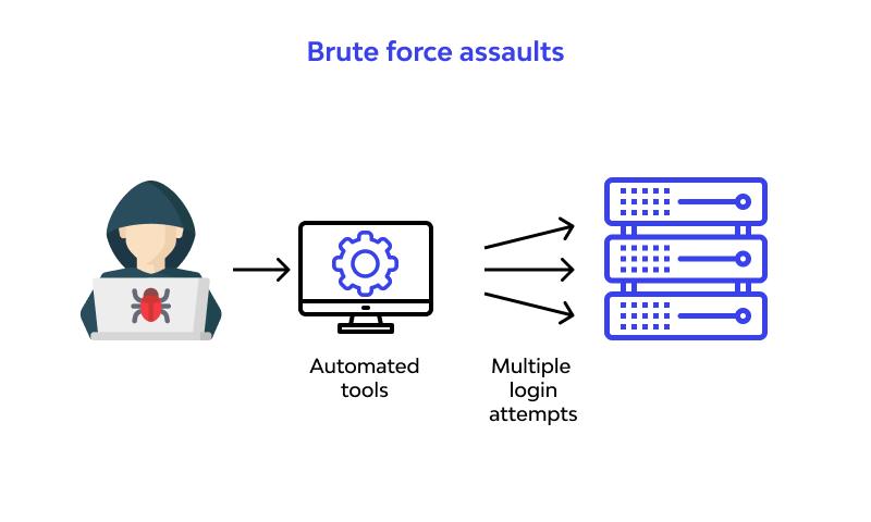 Brute force assaults