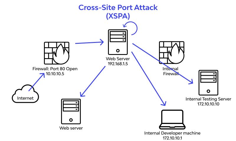 Cross-site Port Attack