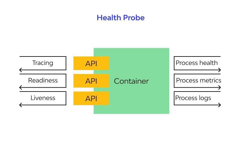 Health Probe design