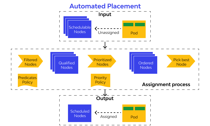 Automated Placement designs