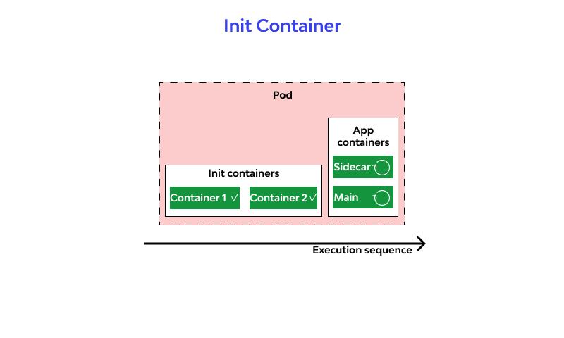 Init Container design
