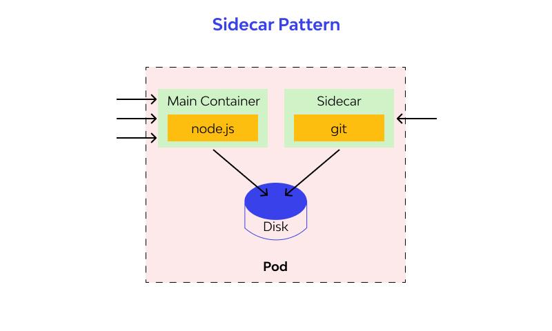 Sidecar designs