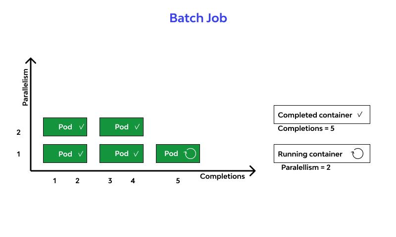 Batch Job designs
