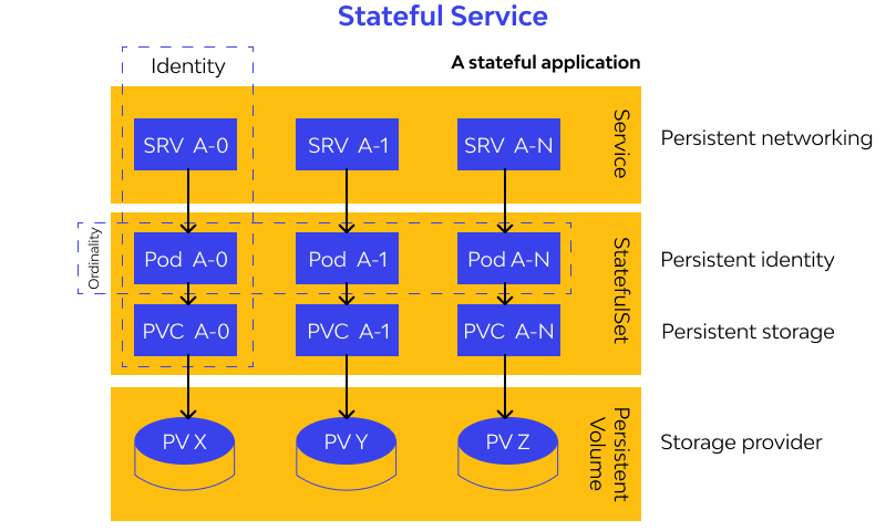 Stateful Service designs