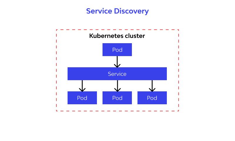 Service Discovery design