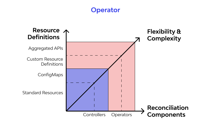 Operator design