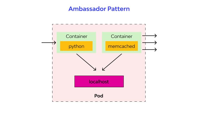 Ambassador/Proxy design