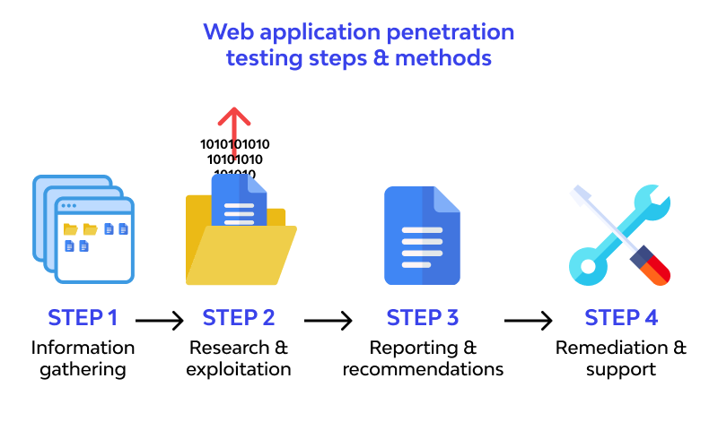Penetration Check for Apps