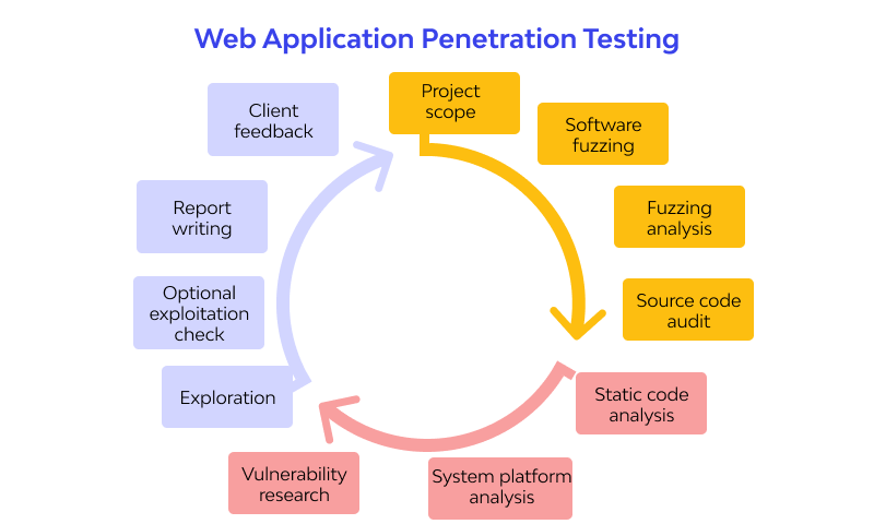 How Security Checks Are Conducted For Web Systems