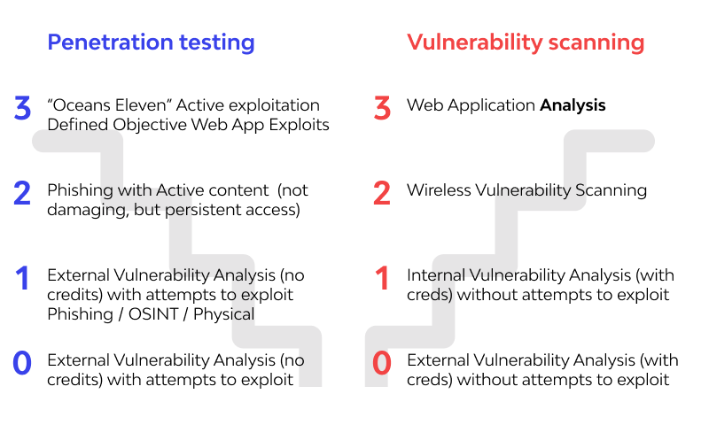 vulnerability scanning and penetration testing comparsion