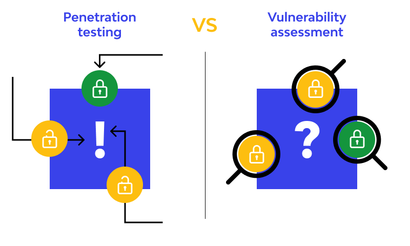 Vulnerability Assessments & Penetration Testing comparsion