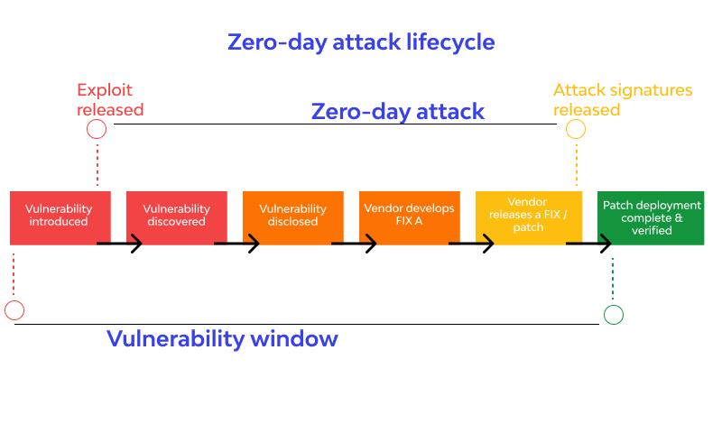 Zero-day attack lifecycle