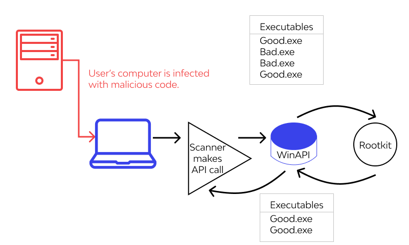How does Rootkit work