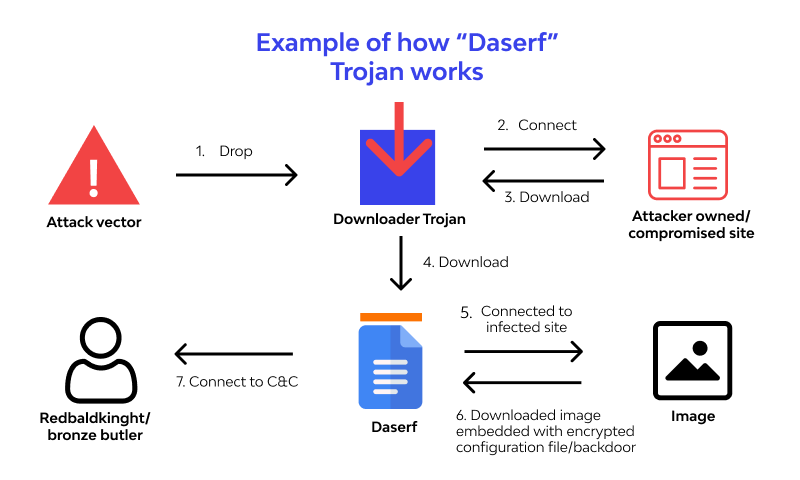example of how Daserf trojan