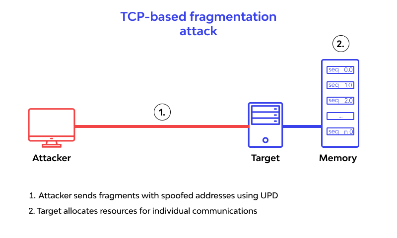 tcp-based Fragmentation Attack