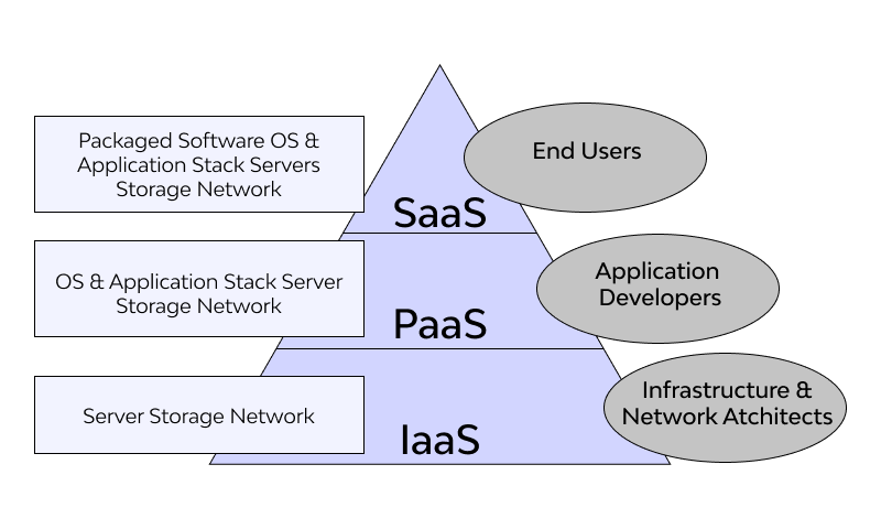 Main Cloud Service Models