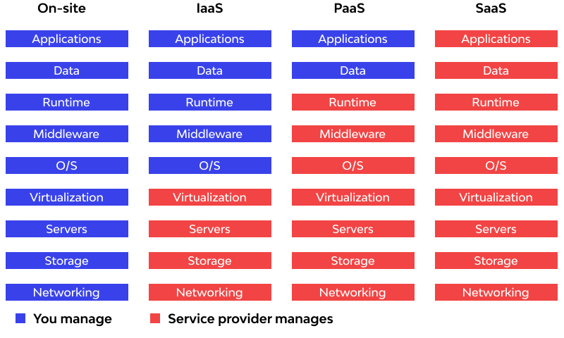 Cloud Service Models difference