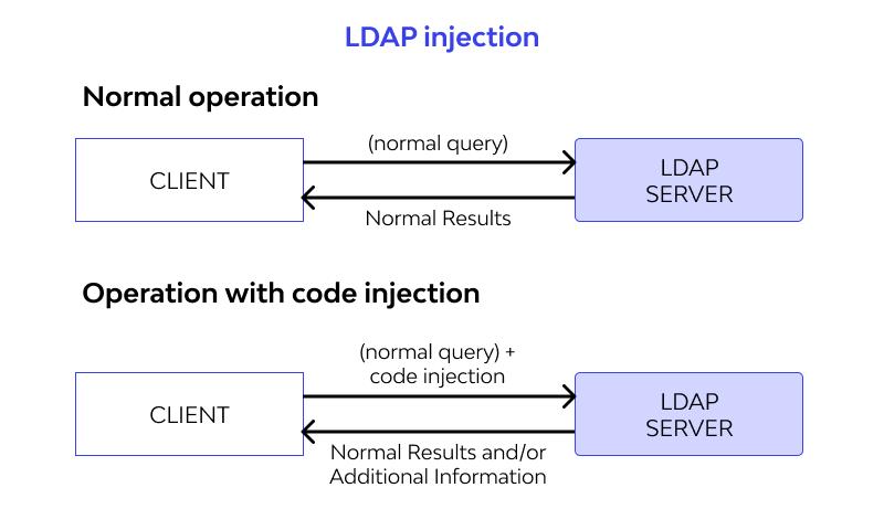 LDAP Injection