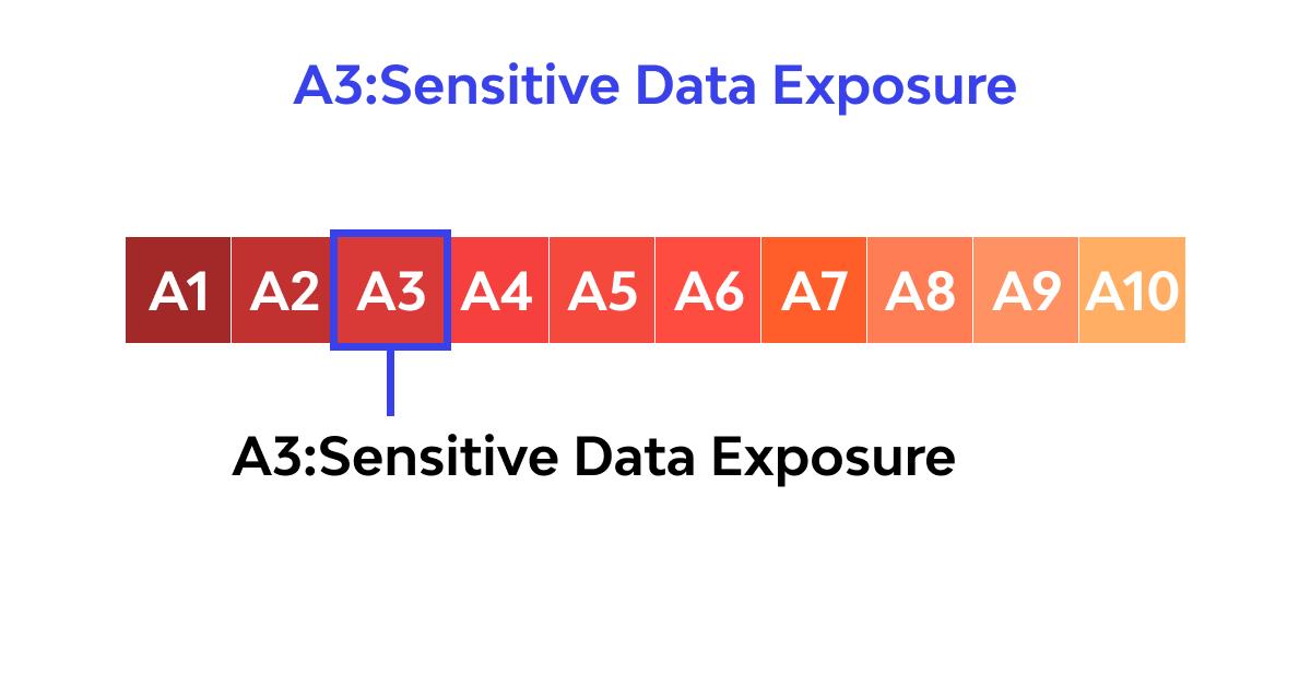 A3: Sensitive Data Exposure 2017 OWASP